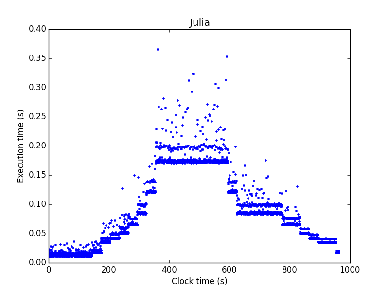 Julia Users - Julia strange behaviour with GC