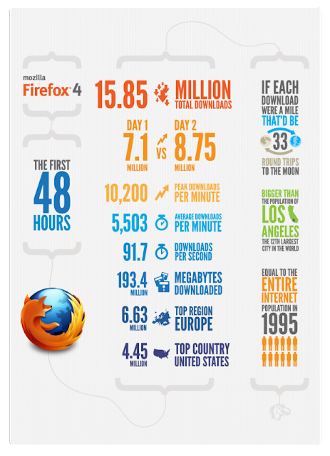 Firefox 4 download statistics