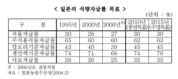일본의_식량자급률_제고_정책과_시사점-0.png