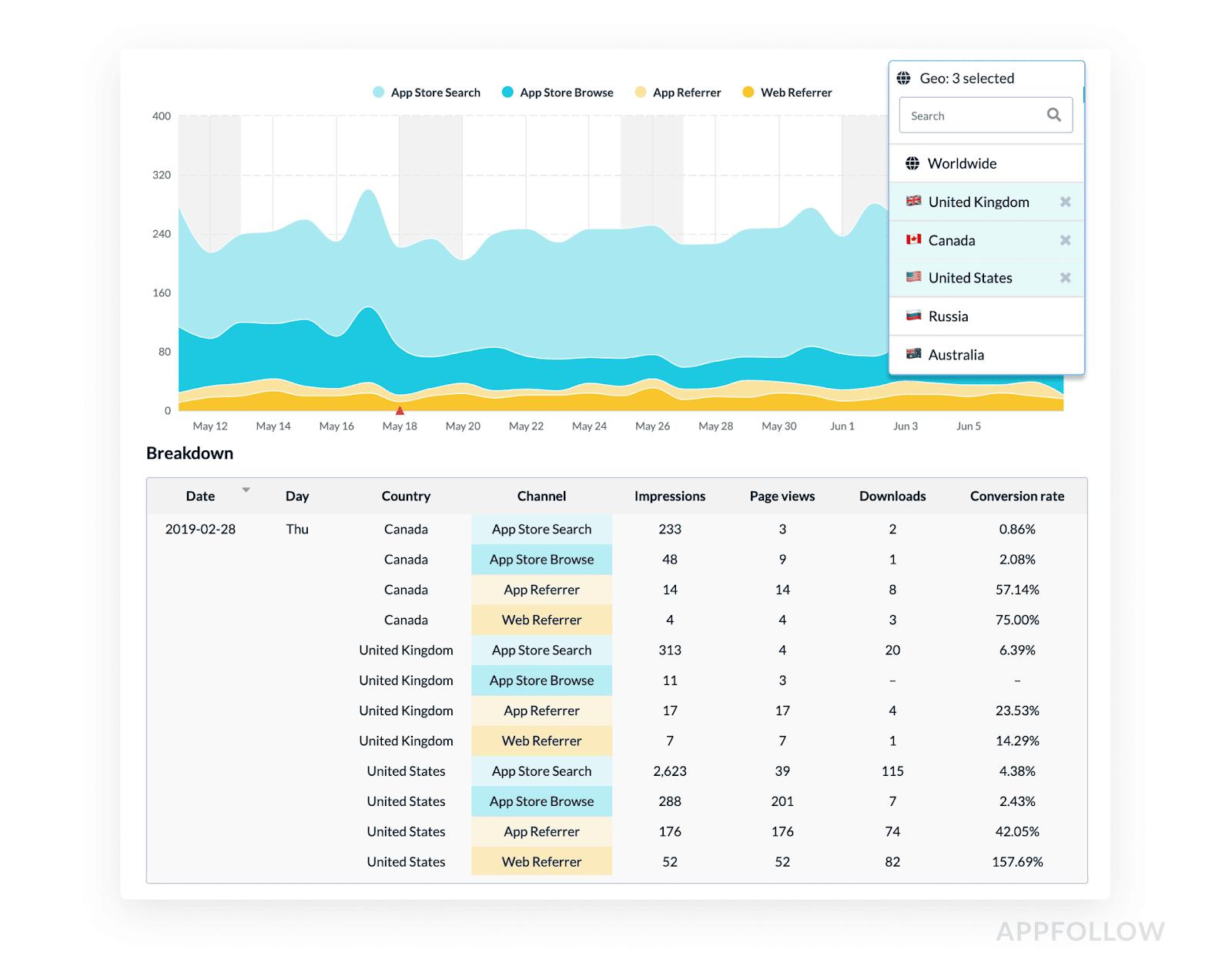 ASO Analytics