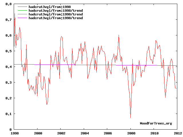 Temp_1998-2012