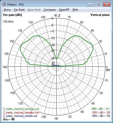 Composite of all 144 MHz Antennas elevation