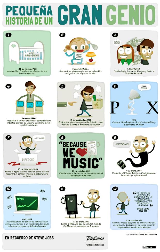 steve-jobs-infografia