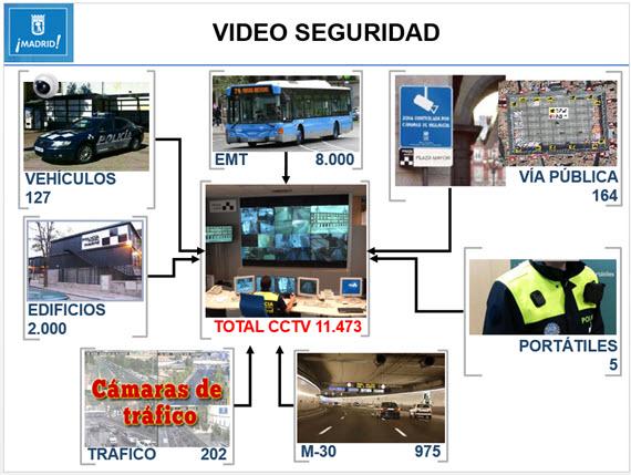 Más Policía Municipal para Valdebebas, Montecarmelo, Las Tablas y Sanchinarro