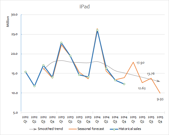 Apple sales forecast for 2015 iPad (second version)