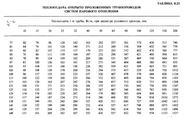 Справочник Проектировщика Староверова