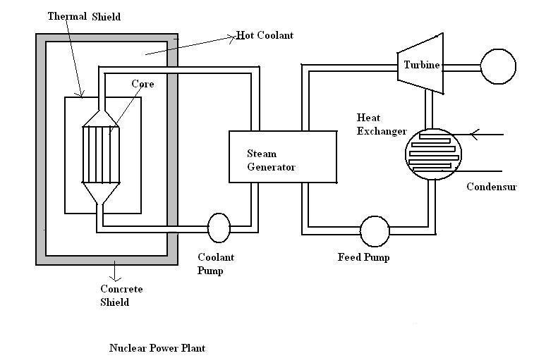 Nuclear Power Plant Working Diagram - Free Car Wiring Diagrams •