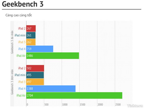 So sánh benchmark của iPad Air với các iPad thế hệ cũ 1