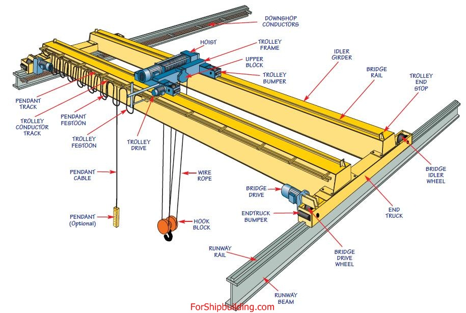 Overhead  bridge crane Downshop condutors, Hoist, Trolley Frame, Upper block, Trolley Bumper,  Idler Girder, Bridge Rail, Trolley End Stop, Bridge Idler Wheel, End Truck, Bridge Drive Wheel, Runway Beam, Runway Rail, EndTruck Bumper Bridge Dive, Hook Block, Wire Rope, Trolley Drive, Pendant, Pendant Cable, Trolley Festoon, Pendant Festoon, Trolley Conductor Track , Pendant Track.