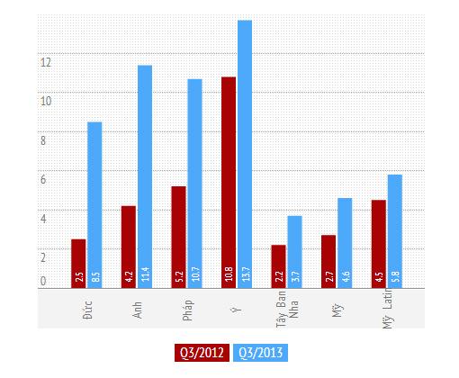 Kantar: Windows Phone tăng trưởng tốt tại châu Âu 2