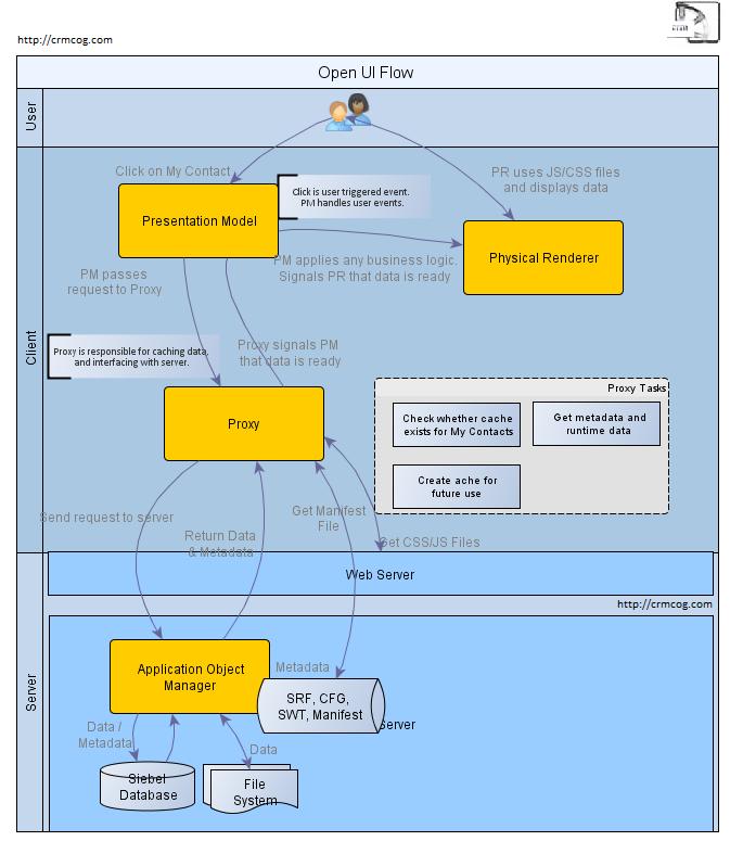Siebel Open UI Architecture Flow