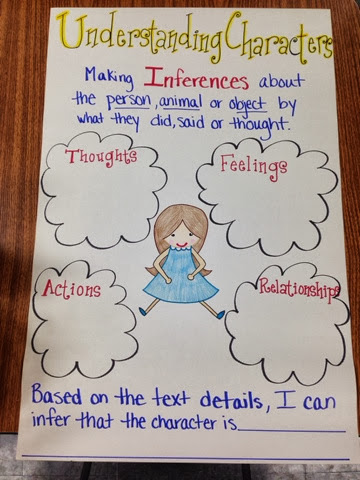 A Walk In My Shoes 4th Grade Anchor Charts