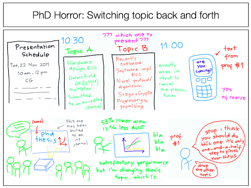 phd comics writing an abstract for a paper