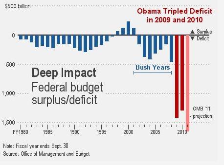 Obamas Deficit >> Blue Hen Conservative: Obama's Deficit Problem