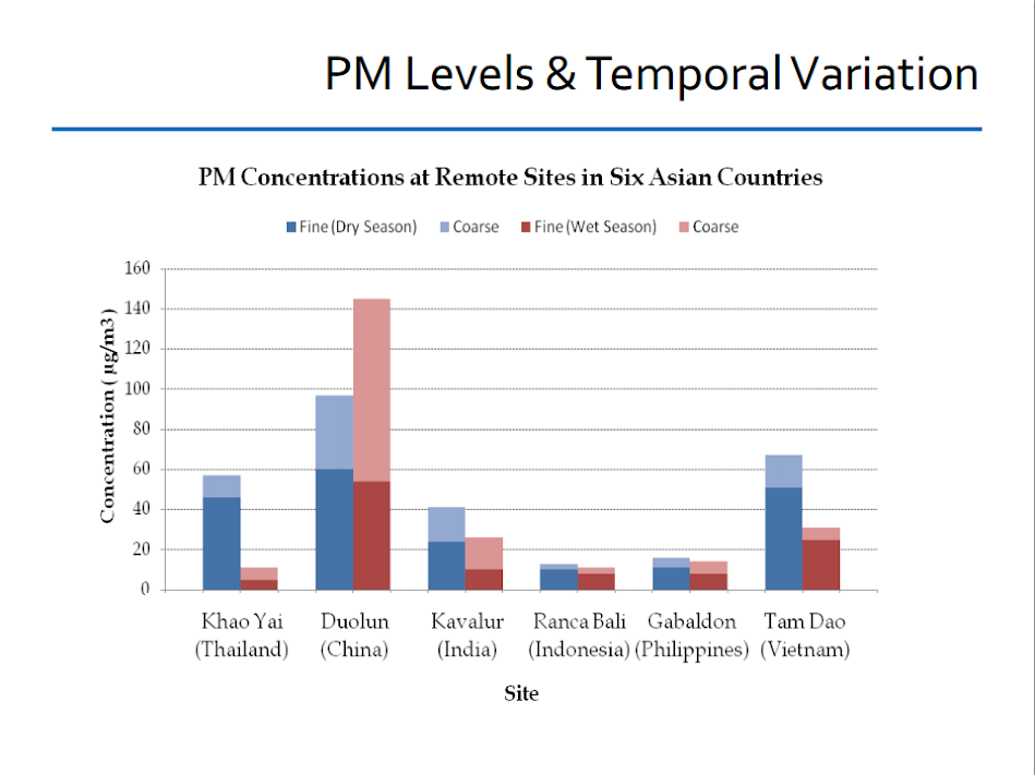 PM levels and temporal variation: PM concentration at remote sites in six Asian countries