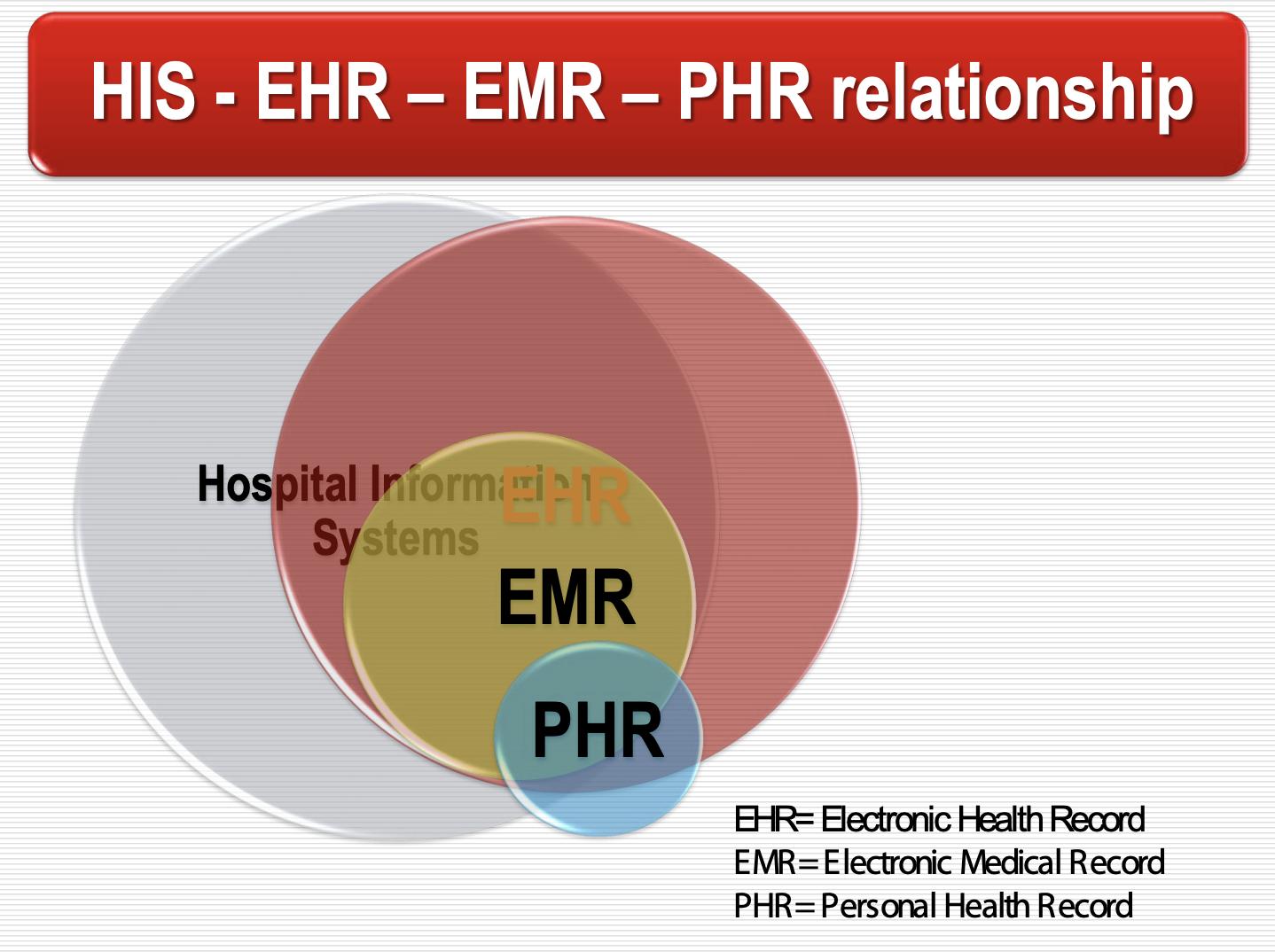 ตัวอย่างความเกี่ยวข้องกันของข้อมูลผู้ป่วยในระบบ HIS