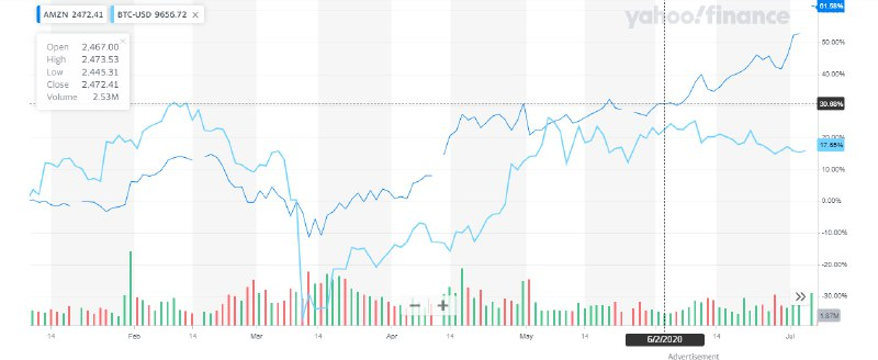 Gráfica comparativa de rendimiento anual entre Amazon y Bitcoin. Fuente: Yahoo Finance