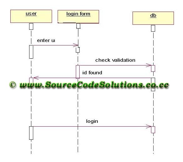 Sequence diagrams for telephone directory system cs1403 case tools sequence diagram for login module ccuart Choice Image