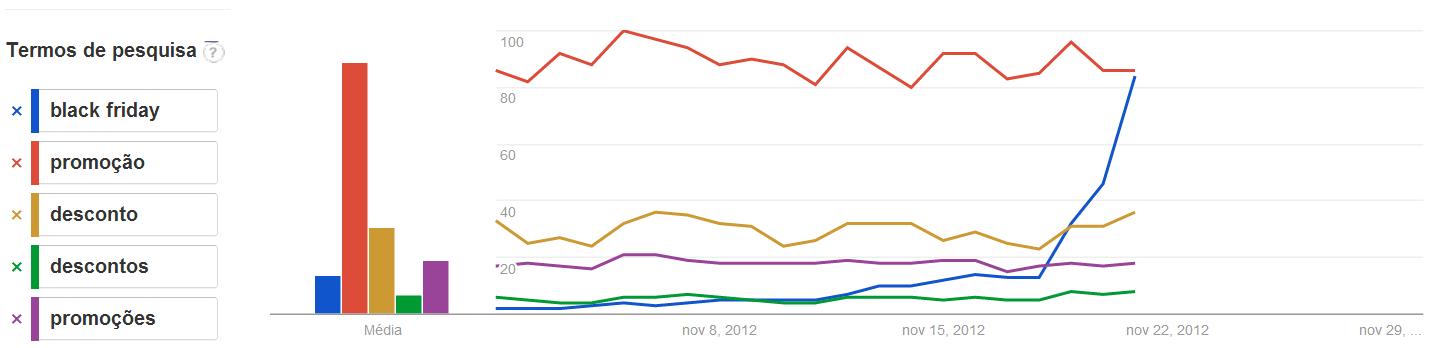 Google Trends: Análise de palavras chaves no black friday Gostar