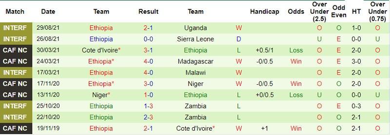 Thành tích gần đây của Ethiopia