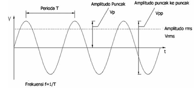 Jelaskan perbedaan sinyal analog dan sinyal digital