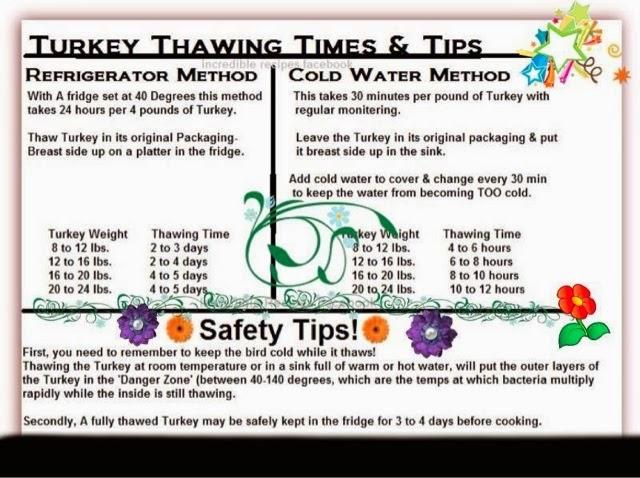 Er nurses care having a safe thanksgiving dinner turkey for 5 kitchen safety tips