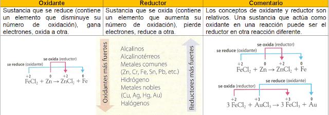 oxidante y reductor