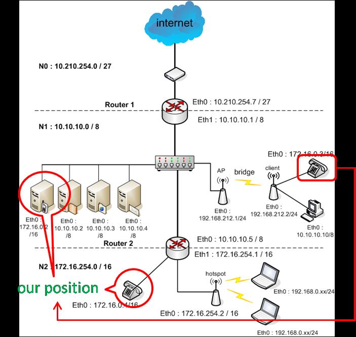 Setting voip server lukmans blog voip adalah singkatan dari voice over internet protocol sering kita kenal dengan istilah internet telephony ip telephony atau digital phone ccuart Choice Image