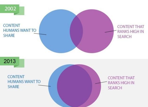 contend marketing