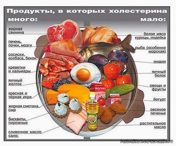 хлеб высоком холестерине