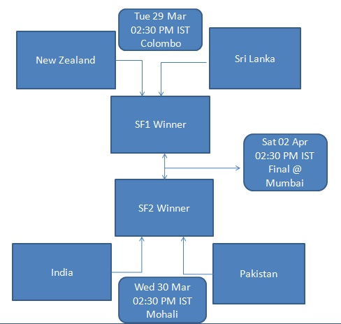 World Cup 2011 Schedule. ICC Cricket World cup 2011