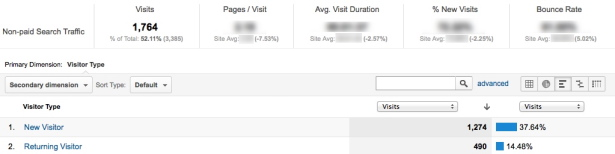 Visitor type report segmented by non paid search