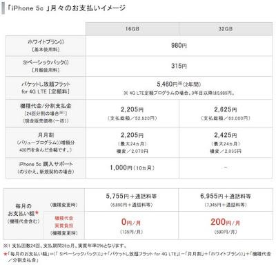 ソフトバンク iPhone5c 端末代金・月額料金プラン