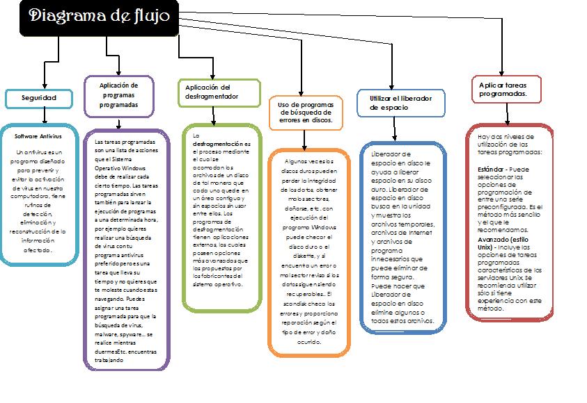 diagrama operacion: