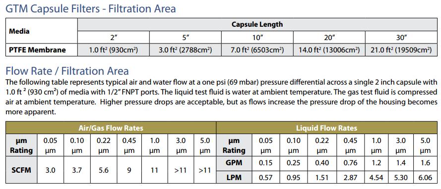 Bộ lọc GTM Capsule Filters PTFE Membrane