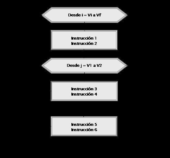 Estructuras De Repetición Bucles O Ciclos Desde Siguiente