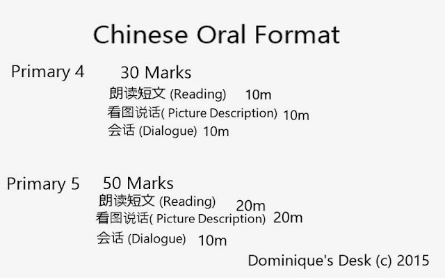 Chinese Oral Format