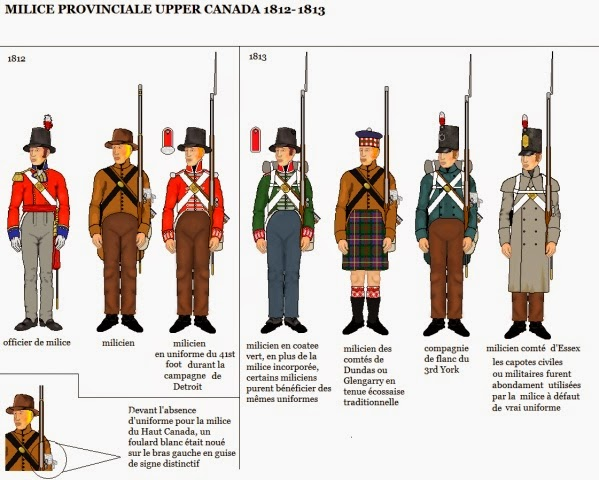 War Of 1812 Wargaming Blog Canadian Militia Uniforms