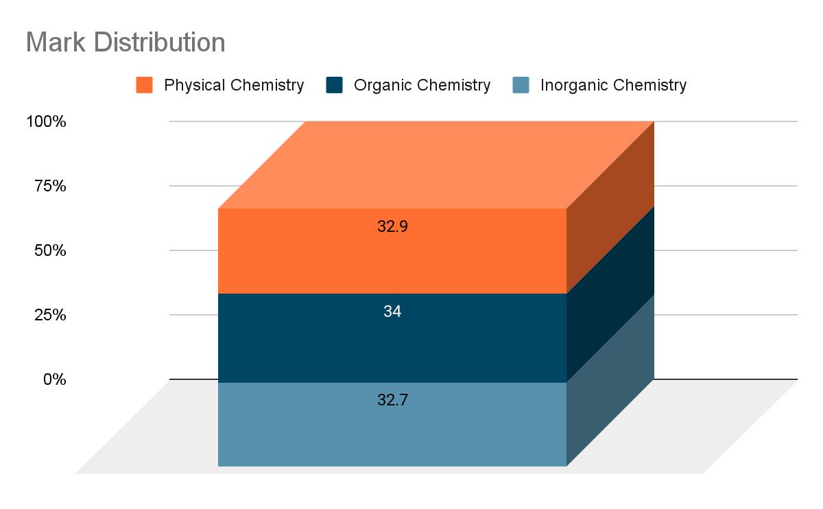 NEET Chemistry Mark Distribution