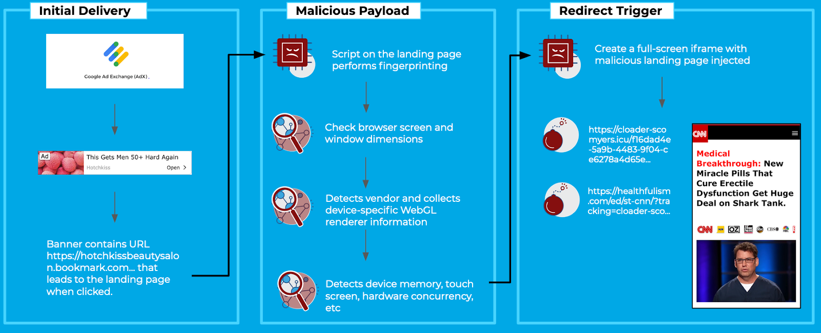 Maliciious Landing Page Infographic