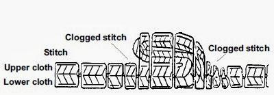 Clogged stitch