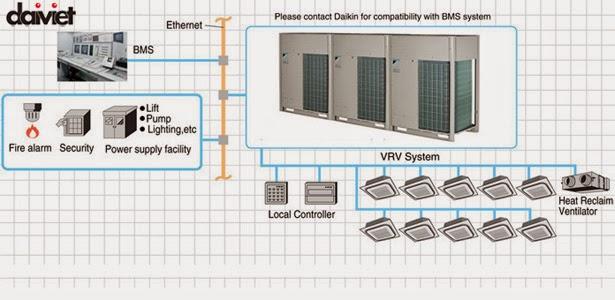 Kết nối hệ thống Máy lành trung tâm VRV IV