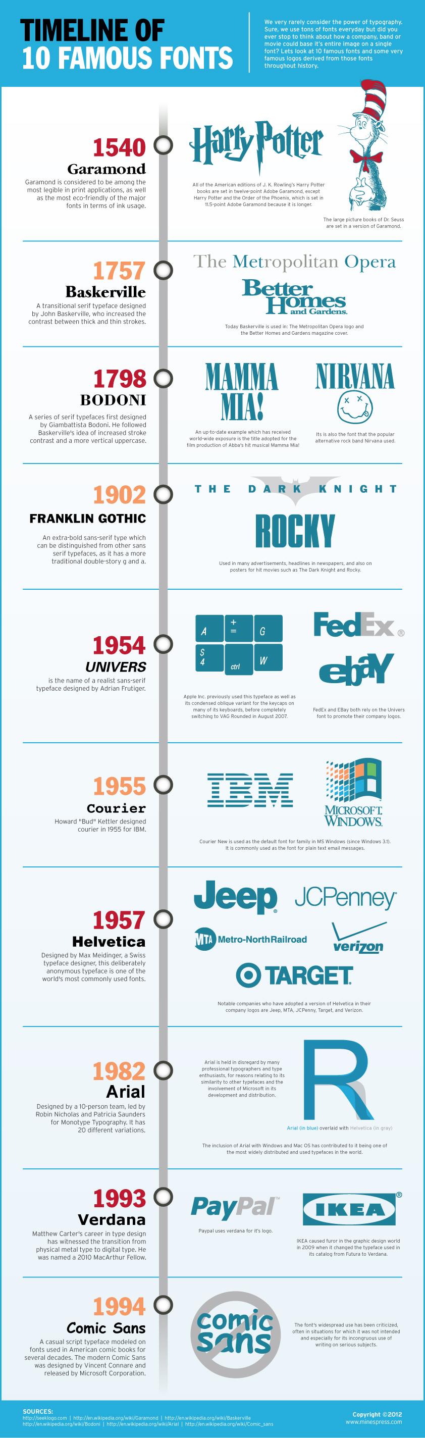 Timeline que incluye 10 de las fuentes tipográficas más famosas