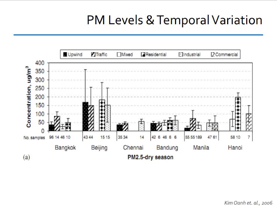 PM levels and temporal variation: concentration vs PM2.5-dry season