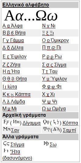 Ελληνικό αλφάβητο,δίγαμμα,Κόππα,Σαν,Σαμπί,Στίγμα,Σω,Ήτα, Greek alphabet