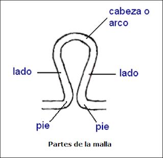 Partes de la malla tejida