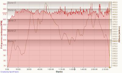Course de la Vigne aux Caves - fréquence cardiaque + dénivelé