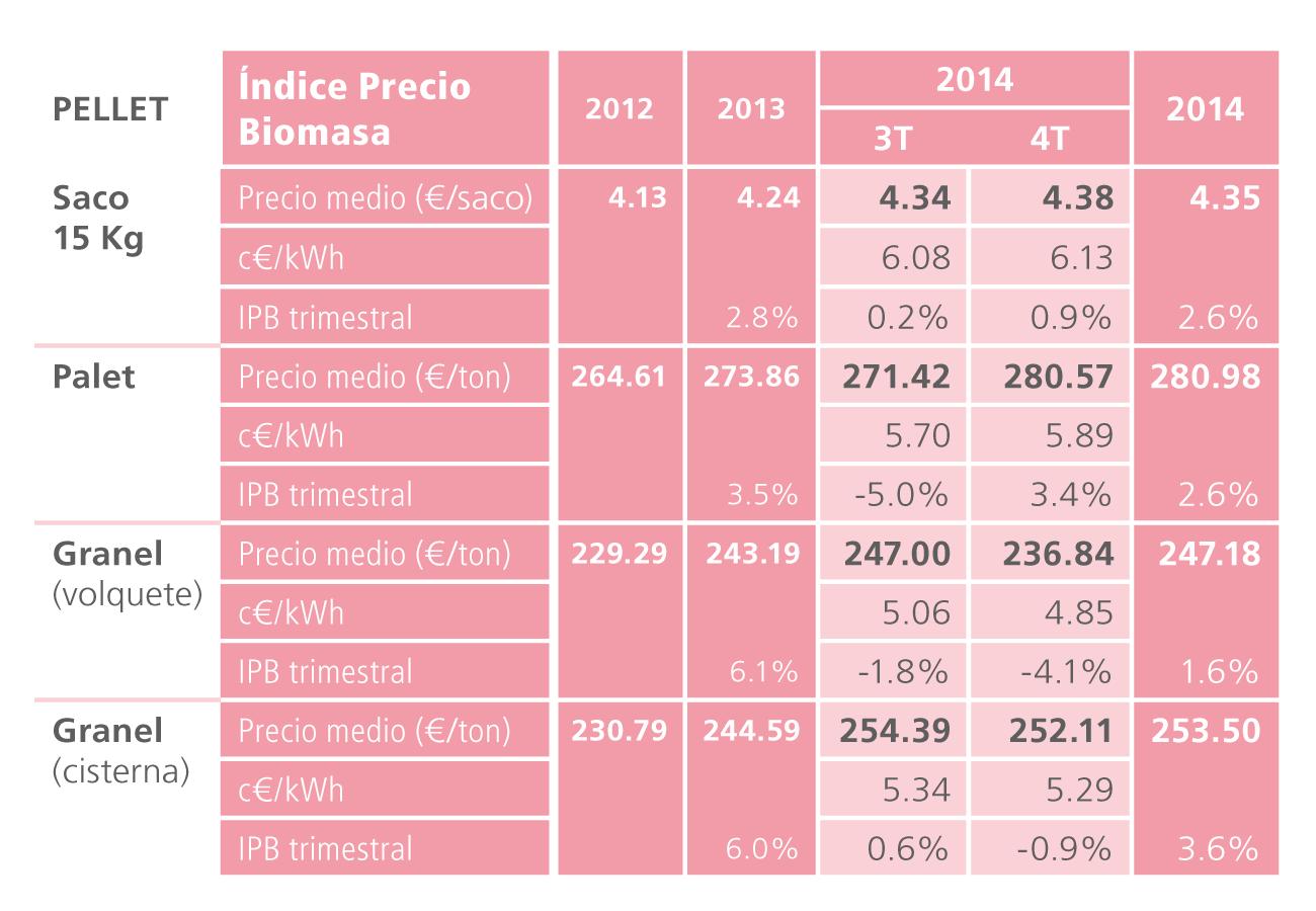 Precios del pellet doméstico en España 2014 AVEBIOM
