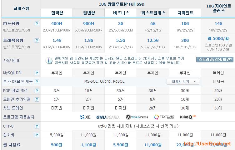 카페24 웹호스팅 서비스별 하드 및 트래픽 용량 요금표