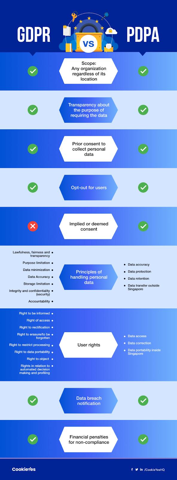 U GDPR vs Singapore PDPA